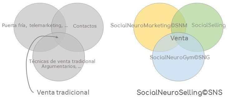 SocialNeuroSelling©SNS: el fin del telemarketing y la puerta fría.